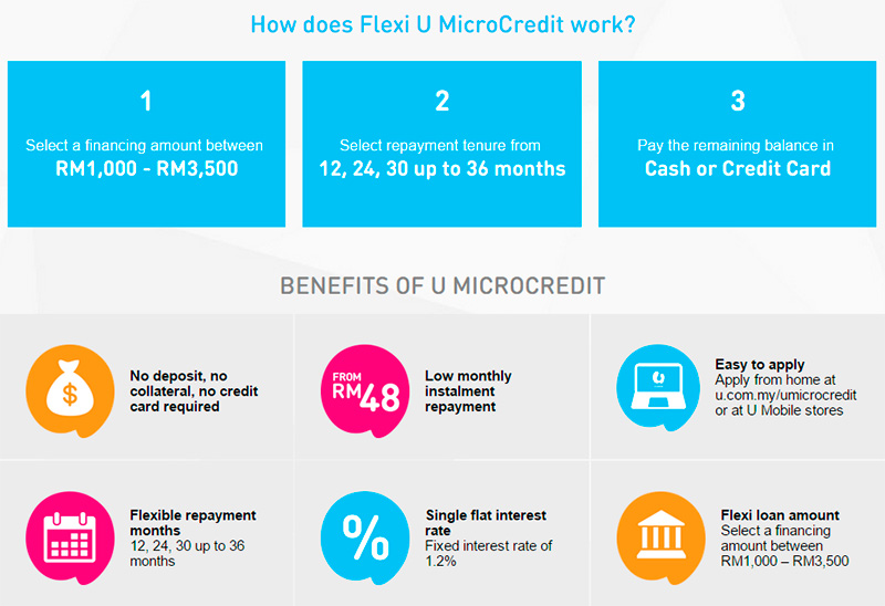 U MicroCredit