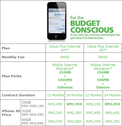 maxis iphone4s plan budget