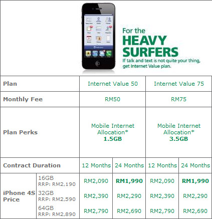 maxis iphone4s plan heavy