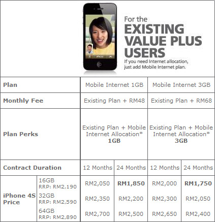 maxis iphone4s plan internet